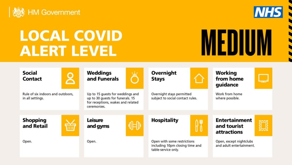 Local Covid alert level medium